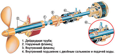 деревянный подшипник на подводной лодке